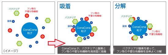 高性能粉末状ろ材ConaCona(株式会社ラゴーン)